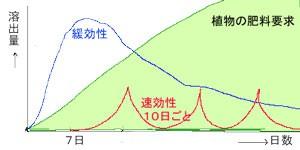 肥料 効き目の推移グラフ
