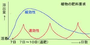 肥料 効果推移グラフ