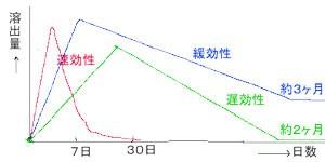 肥料 効果のグラフ