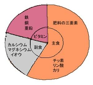 肥料 配合表