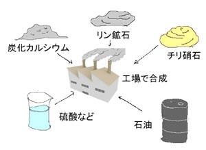 肥料イラスト 製造過程